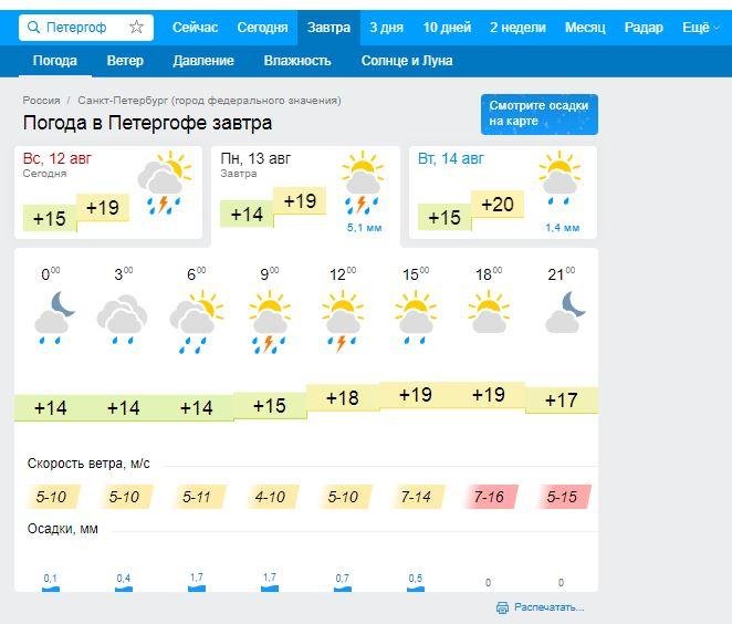 Информация о погоде в Петергофе на Гисметео