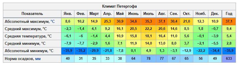 Климатические условия в Петергофе